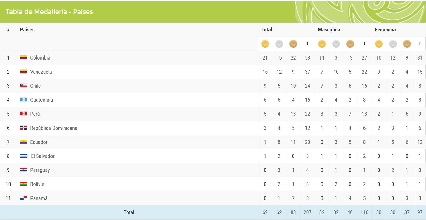 Medallero Juegos Boliviarianos