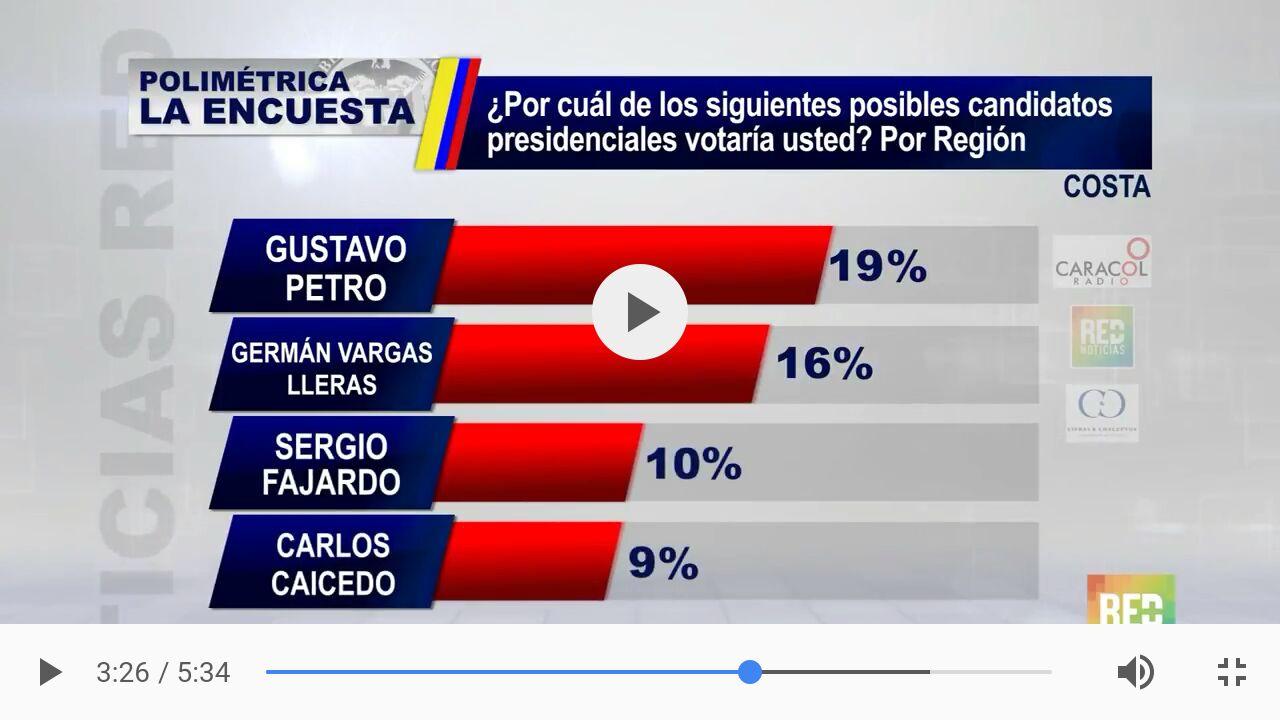 Resultados de intención de voto en las regiones.
