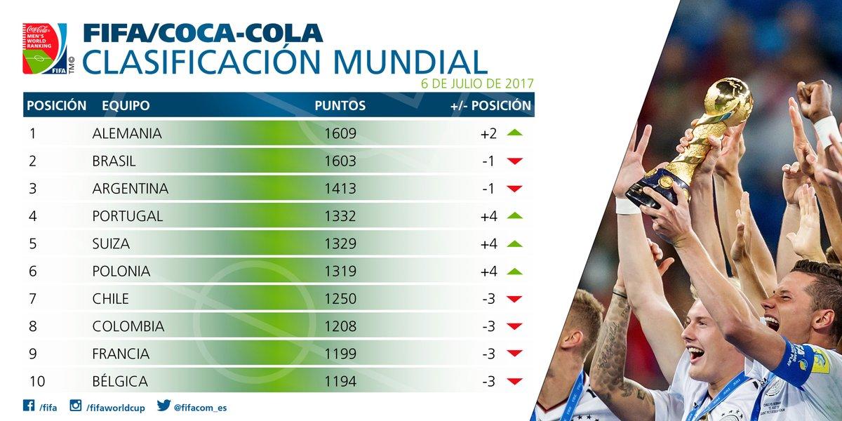 El top 10 de la Fifa.