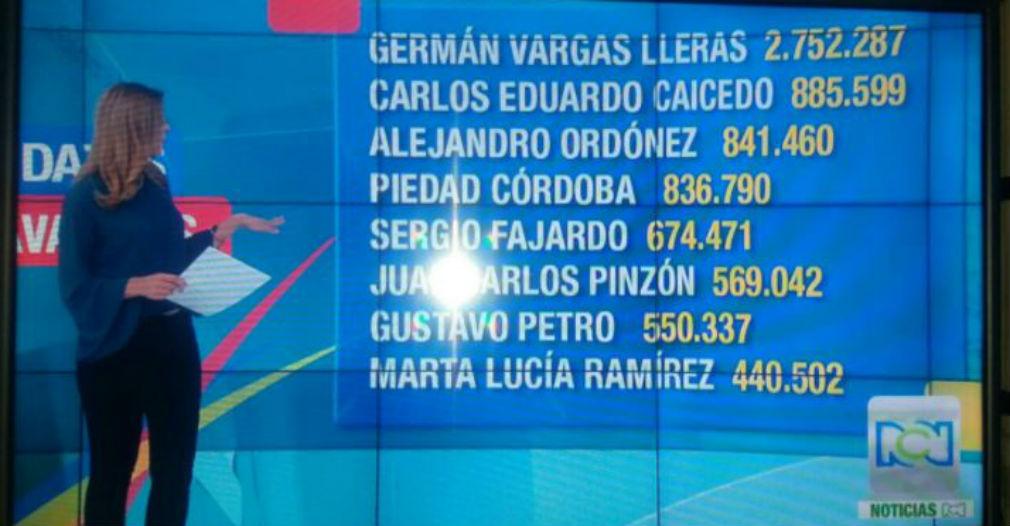 Carlos Caicedo logró el segundo mayor número de firmas que avaló su candidatura.