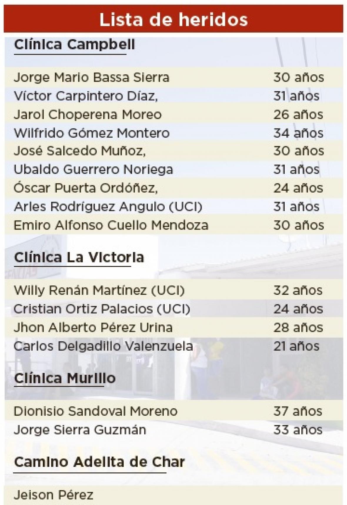 Lista de heridos por el atentado.