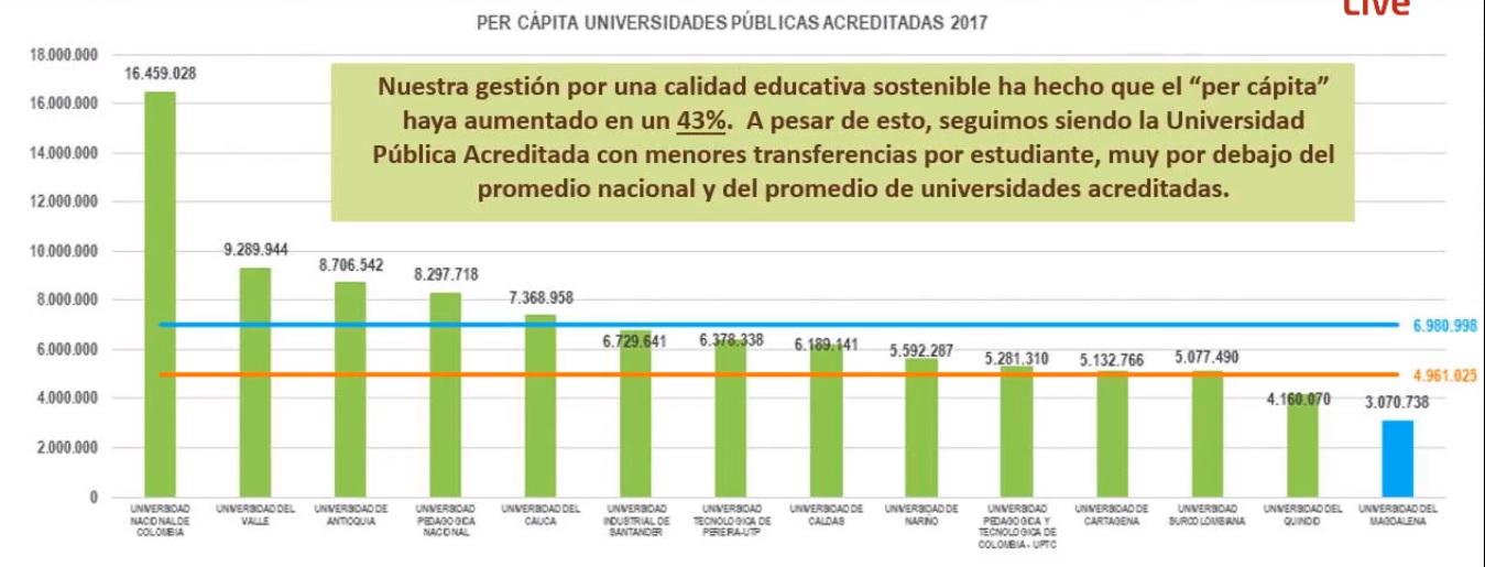En la tabla se ve que la Unimagdalena es la universidad acreditada que menos transferencias recibe por estudiante.