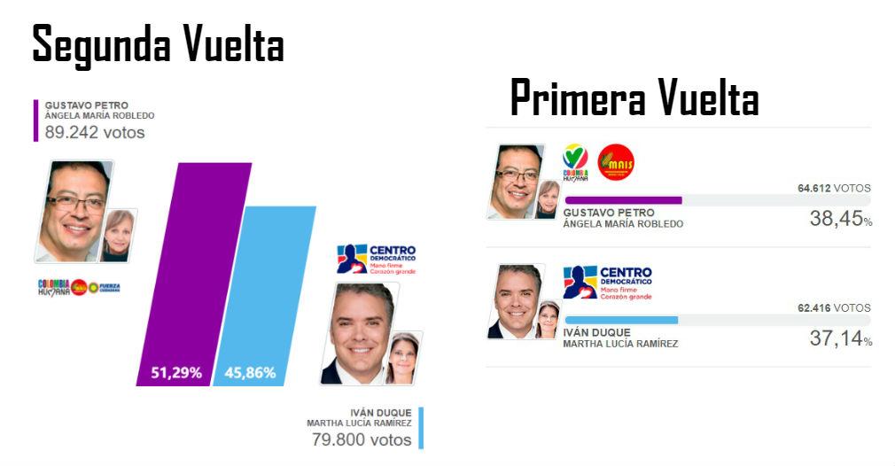 Comparativo de las votaciones en Santa Marta en ambas vueltas presidenciales.