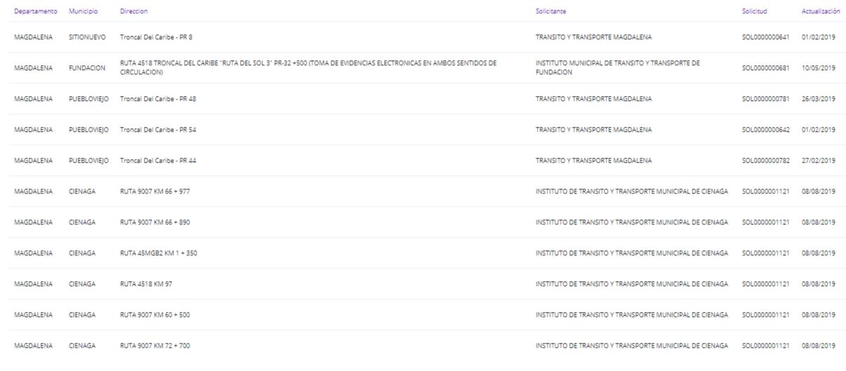 Este es el listado completo de las fotomultas autorizadas en el Magdalena.
