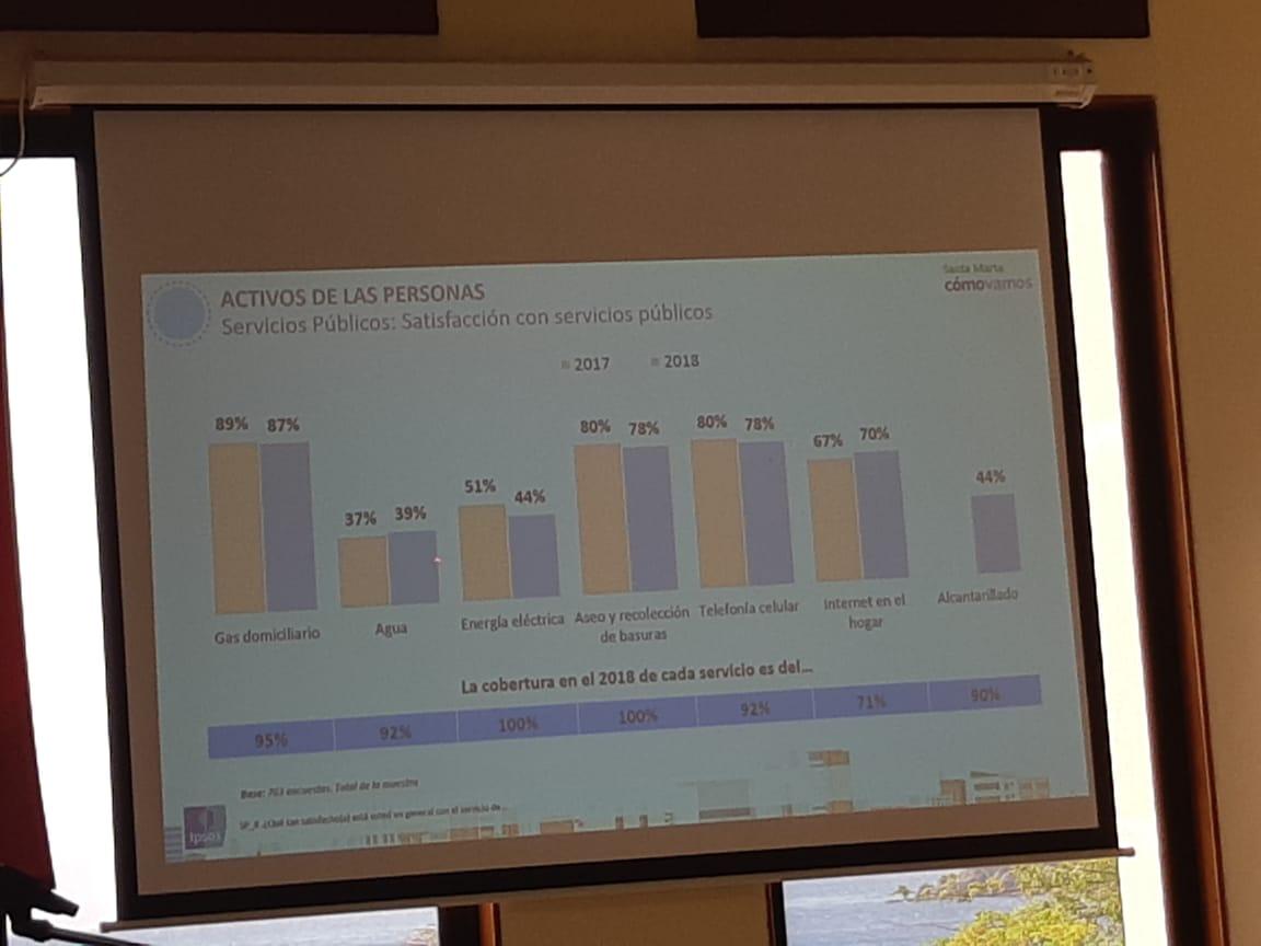Gráfica de la percepción de los samarios sobre la calidad de prestación de servicios públicos