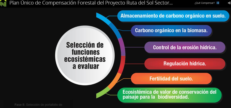 Los elementos ecosistémicos a evaluar son: