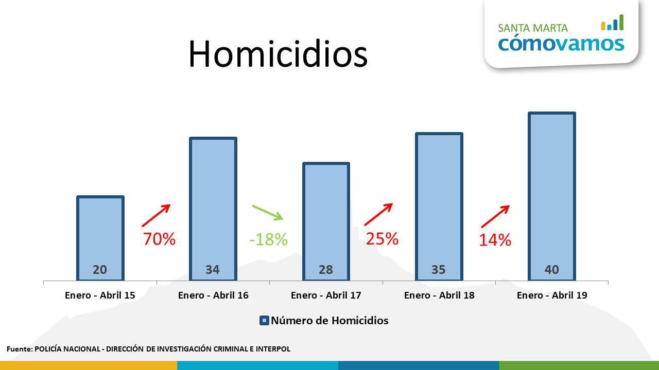 Estadísticas de Santa Marta Como Vamos.