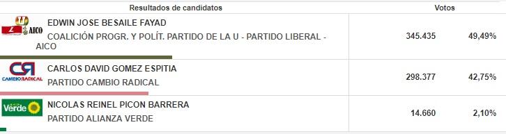 Así fue el resultado electoral en 2015.