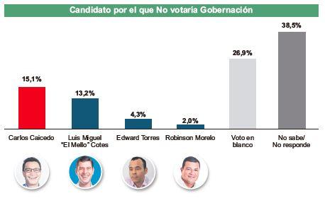 Caicedo es el candidato por el que mayoritariamente no votarían los electores.