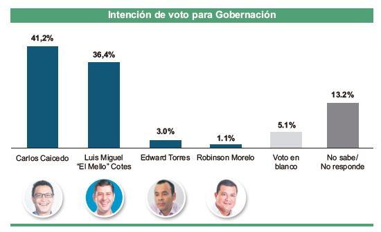 Intención de voto según encuesta de candidatos a la Gobernación del Magdalena.