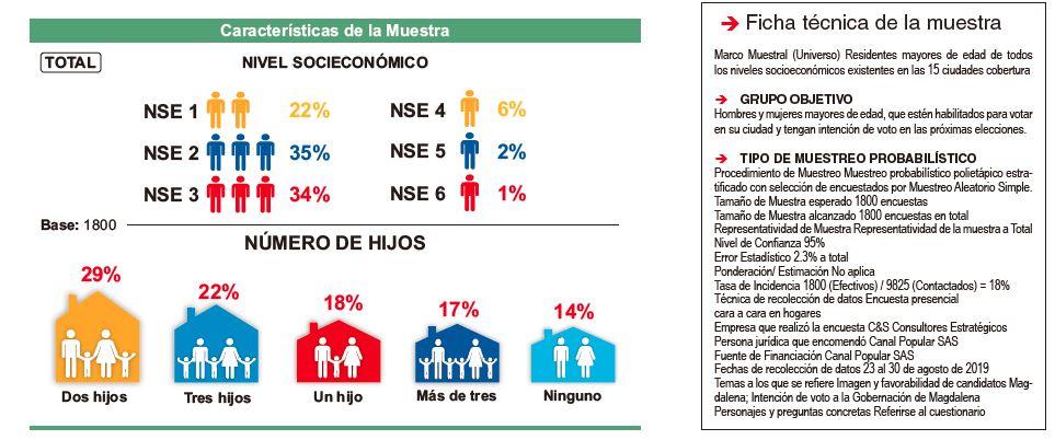 El nivel socioeconómico de los encuestados muestra que el Mello está fuerte en estratos bajos.
