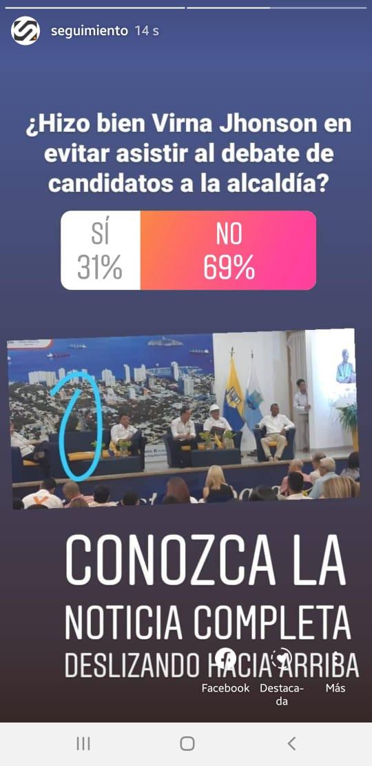 650 personas participaron en el breve sondeo publicado algunas horas en nuestras historia de Instagram.