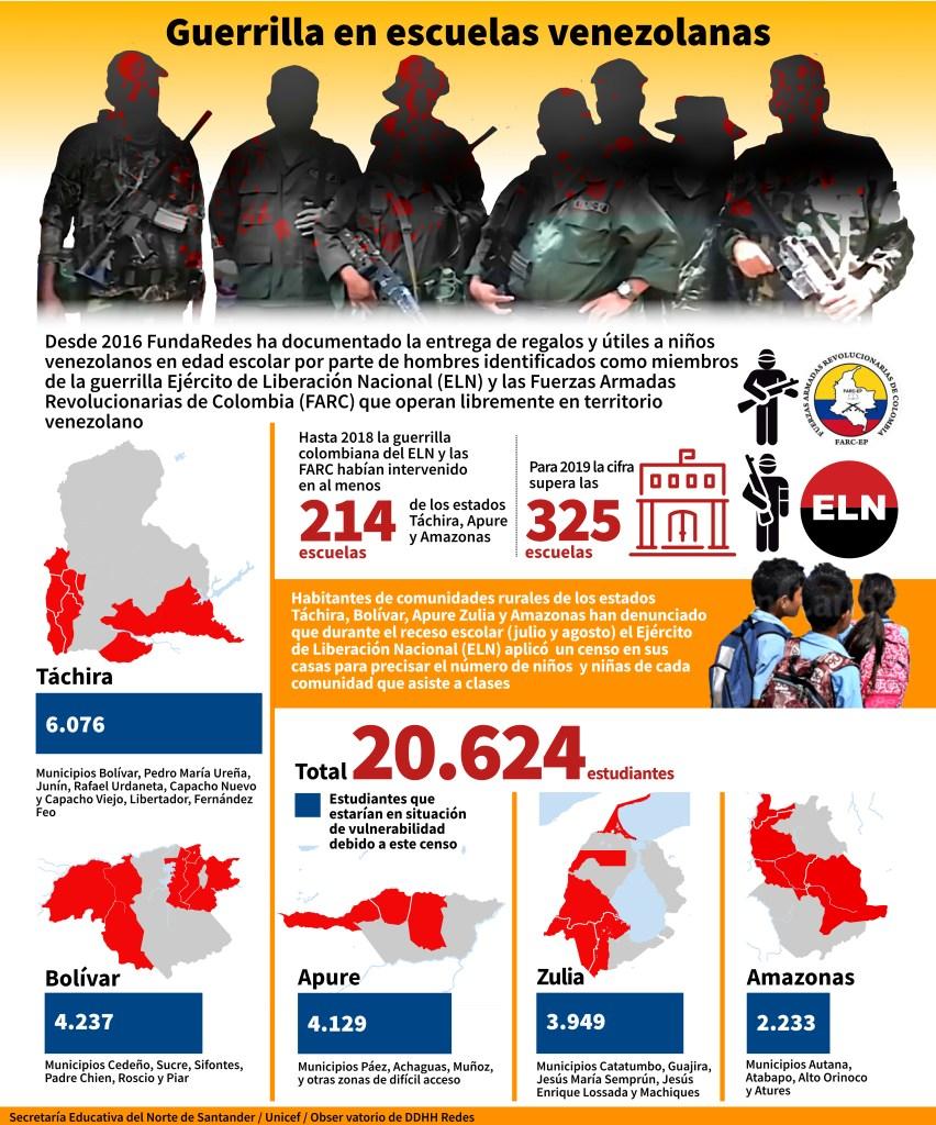 Infografía dada por la ONG