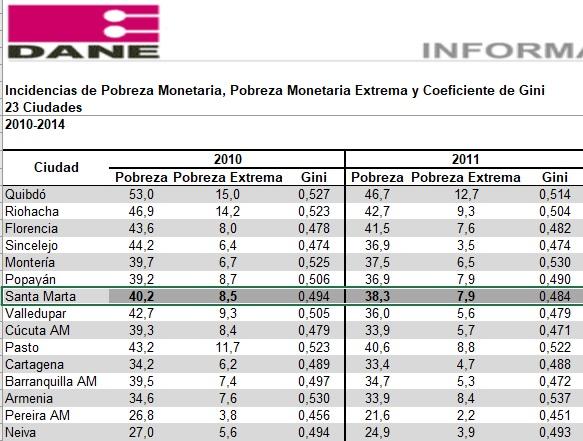 Estadística de la pobreza monetaria y extrema en los años 2011, vs 2010.