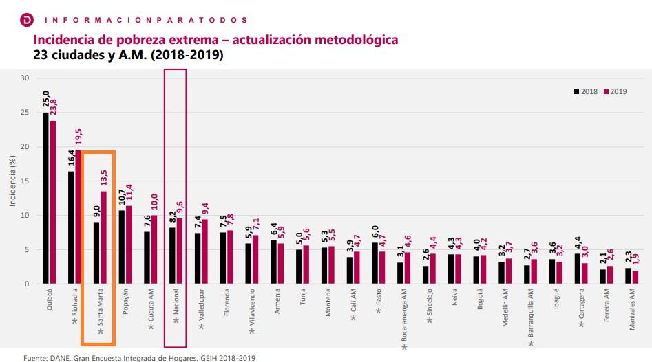 Índice de pobreza extrema (en naranja, Santa Marta 2019 vs 2018). Santa Marta, tercera ciudad más pobre en este índice.