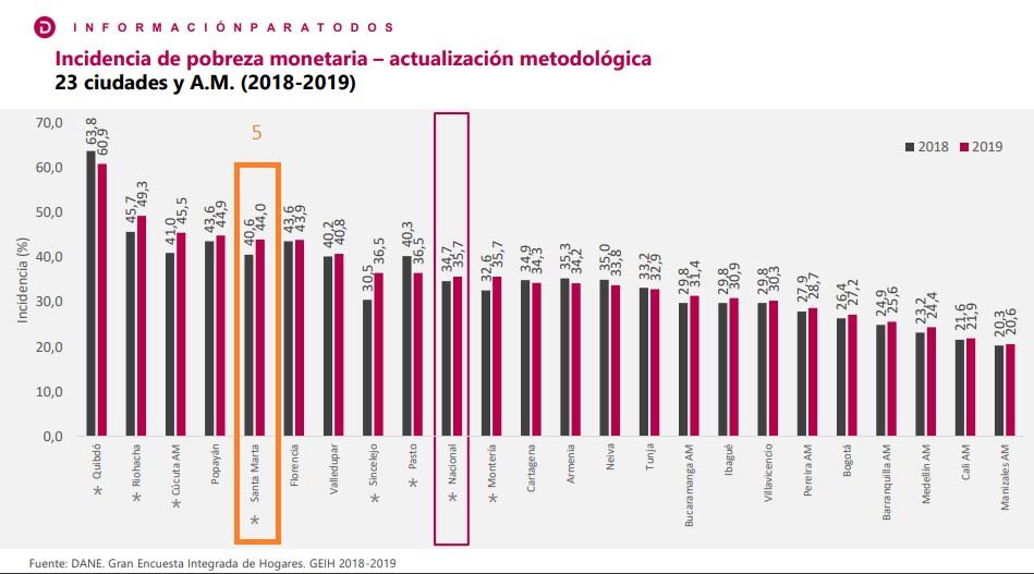 Índice de pobreza monetaria (en naranja, Santa Marta 2019 vs 2018).