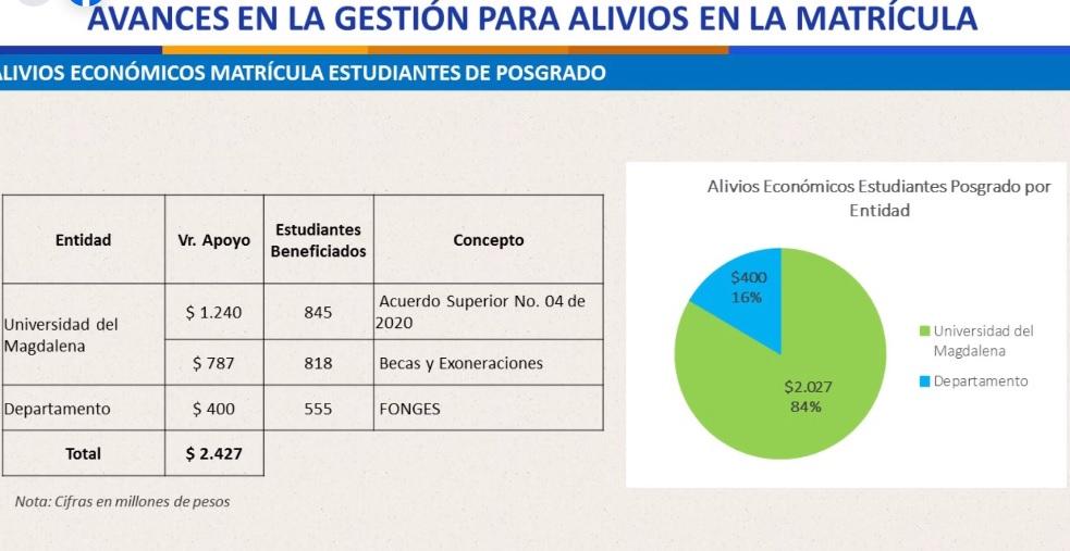 Distribución de aportes para la matrícula cero del semestre 2020-II en la Unimagdalena (posgrado).