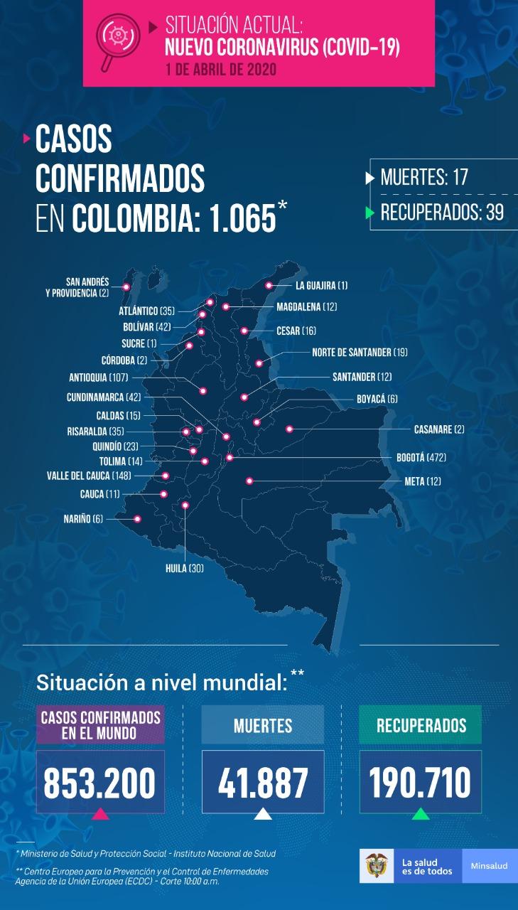 Reporte actualizado de coronavirus en Colombia.
