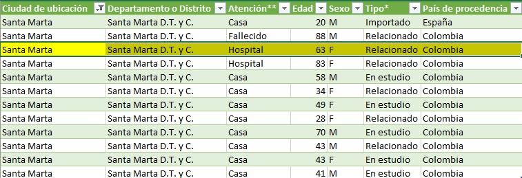 Según listado oficial de Minsalud, en Santa Marta solo quedaría un paciente en hospitalización.