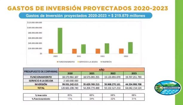 Tabla de gastos de funcionamiento e inversión de Corpamag.