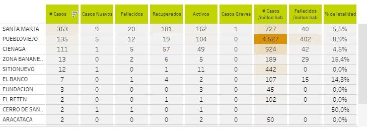 Tabla actualizada de coronavirus en el Magdalena.