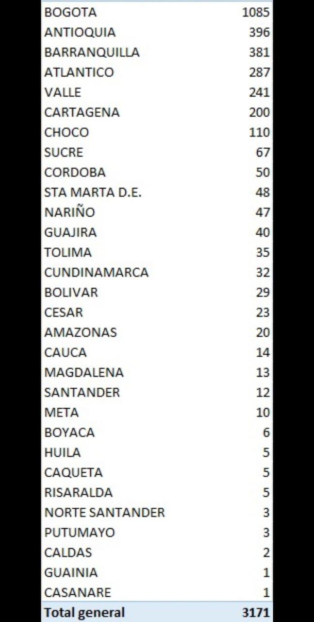 Listado de los casos de coronavirus de este lunes 6 de julio.