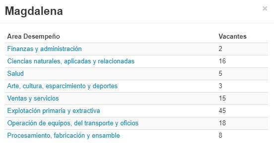 Estas son las áreas donde hay ofertas en el Magdalena.