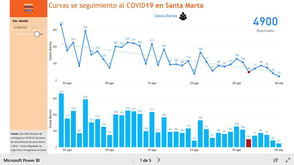 Curva de contagios en Santa Marta.