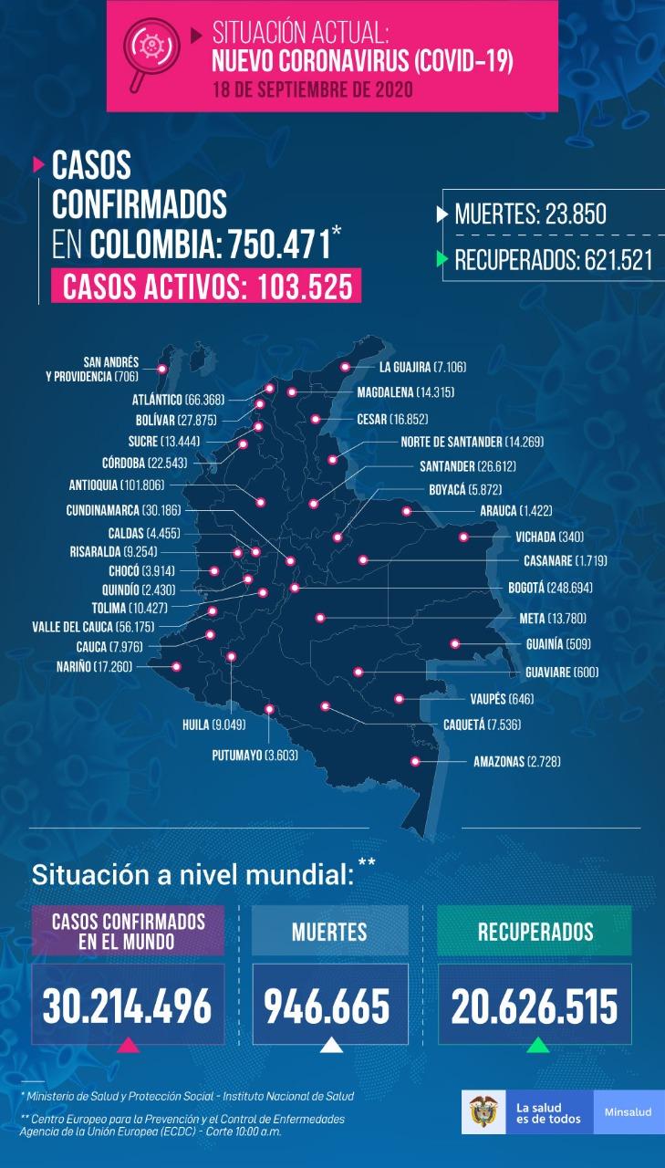 Situación del coronavirus en Colombia.