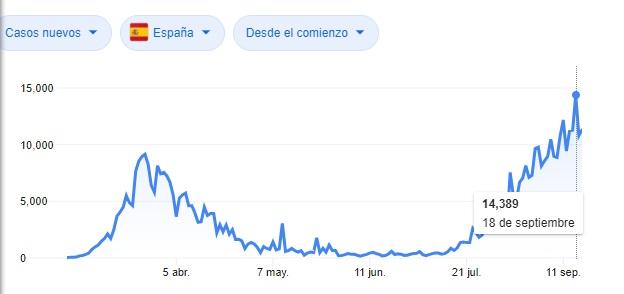 Cronología de casos confirmados en España.