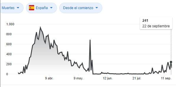 Cronología diaria de fallecidos por covid-19 en España.