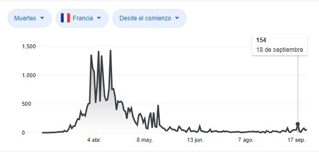 Muertos diarios por coronavirus en Francia.
