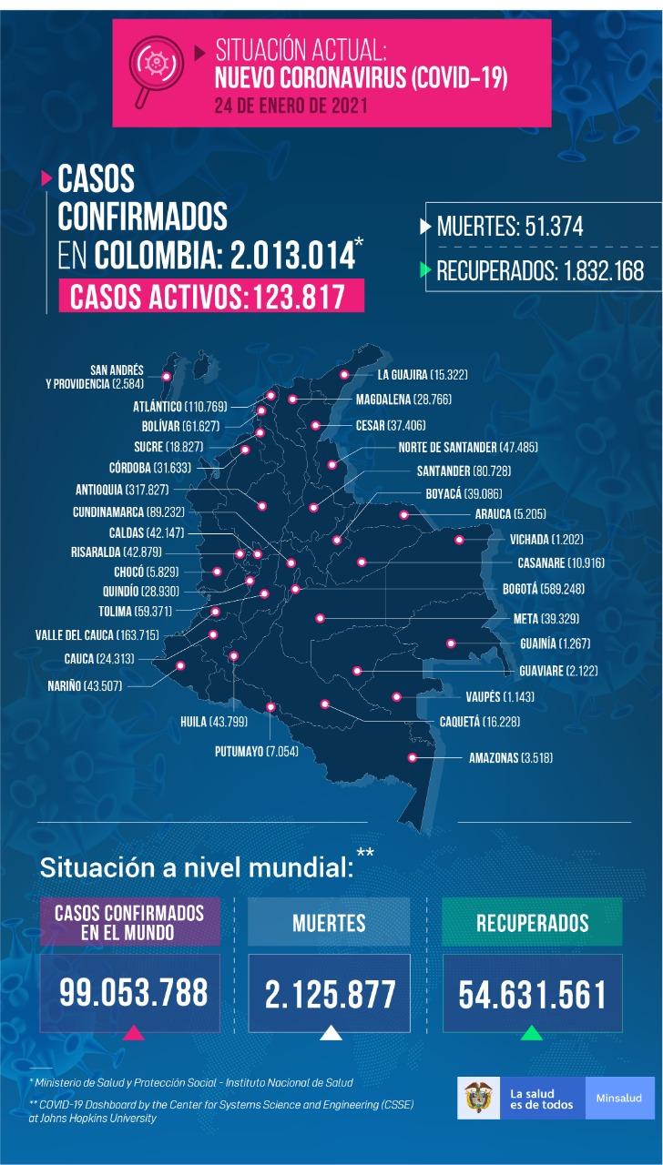 Información general sobre covid-19 en Colombia.