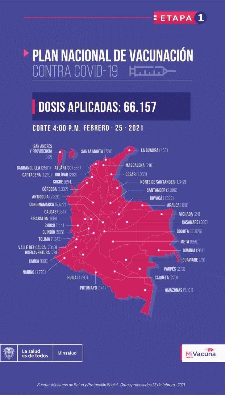 Así va la aplicación de vacunas en Colombia.