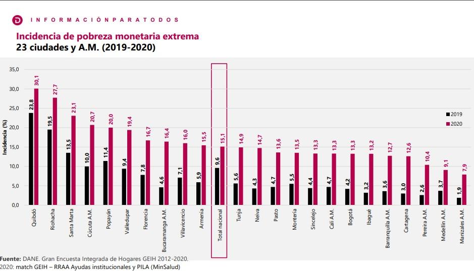 Santa Marta es la tercera ciudad con más pobreza extrema de Colombia.