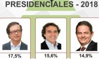 Gustavo Petro, Sergio Fajardo y Germán Vargas Lleras, encabezan la intención de votos.