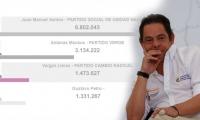 Los resultados del año 2010 fueron más beneficiosos para Vargas Lleras que los de 2018.
