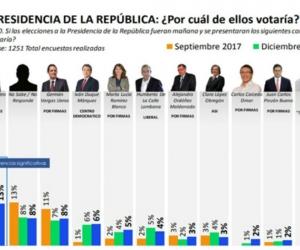 Resultados de la Gran Encuesta de RCN.